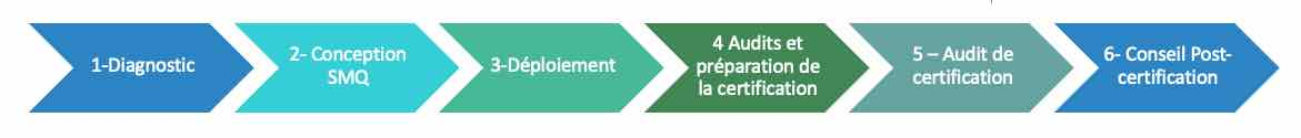 processus d'accompagnement iso 9001